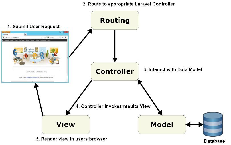 چرخه ی درخواست و پاسخگویی در فریم ورک لاراول